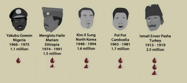 Najgori diktatori 20. veka