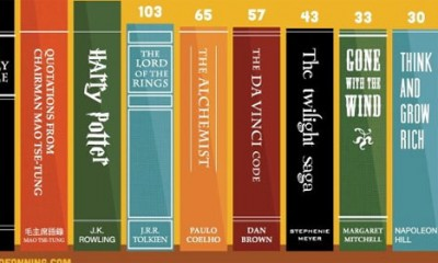 Najpopularnije knjige na svetu
