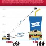 Veličina porcije: Nekad i sada  %Post Title