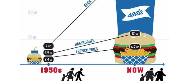 Veličina porcije: Nekad i sada