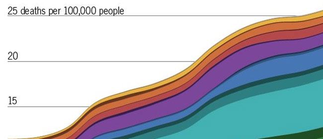 Koja droga ubija najviše ljudi?