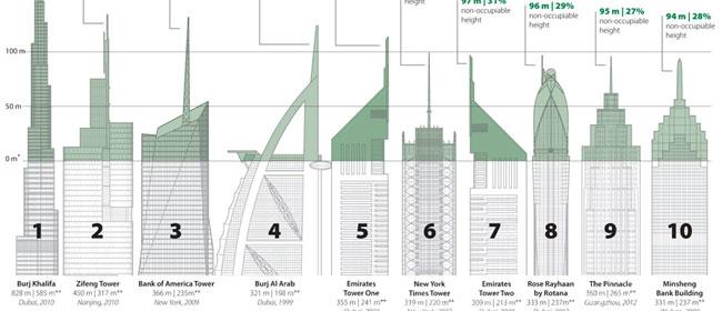 Mala prljava tajna najvećih zgrada na svetu