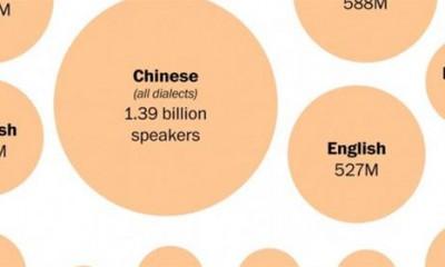 Koji jezik će zavladati svetom?