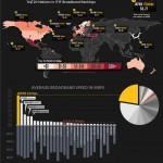 Internet širom sveta