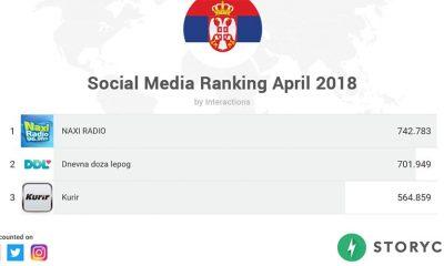 Rejting na društvenim mrežama u Srbiji za april