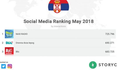 Rejting na društvenim mrežama u Srbiji za maj  %Post Title