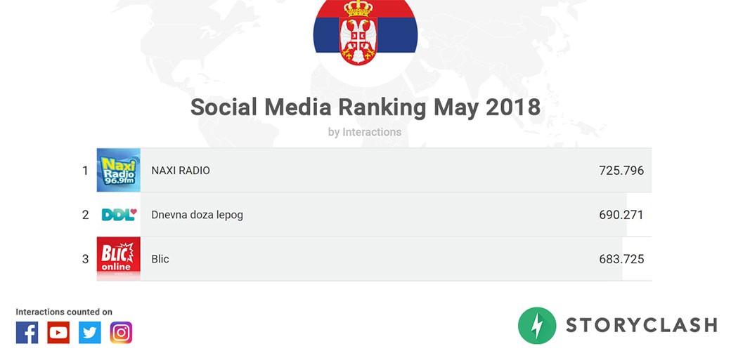 Rejting na društvenim mrežama u Srbiji za maj