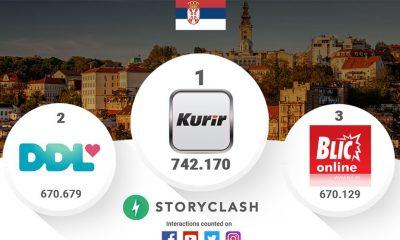 Rejting na društvenim mrežama u Srbiji za jun  %Post Title