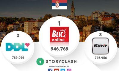Rejting na društvenim mrežama u Srbiji za jul  %Post Title