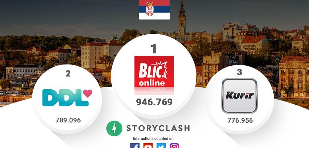 Rejting na društvenim mrežama u Srbiji za jul