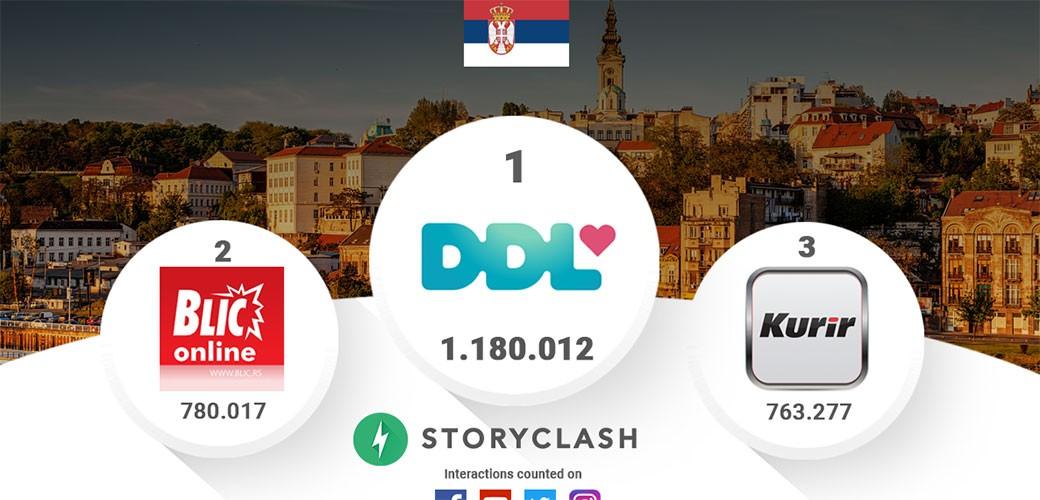Rejting na društvenim mrežama u Srbiji za avgust