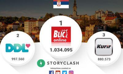 Rejting na društvenim mrežama u Srbiji za septembar  %Post Title