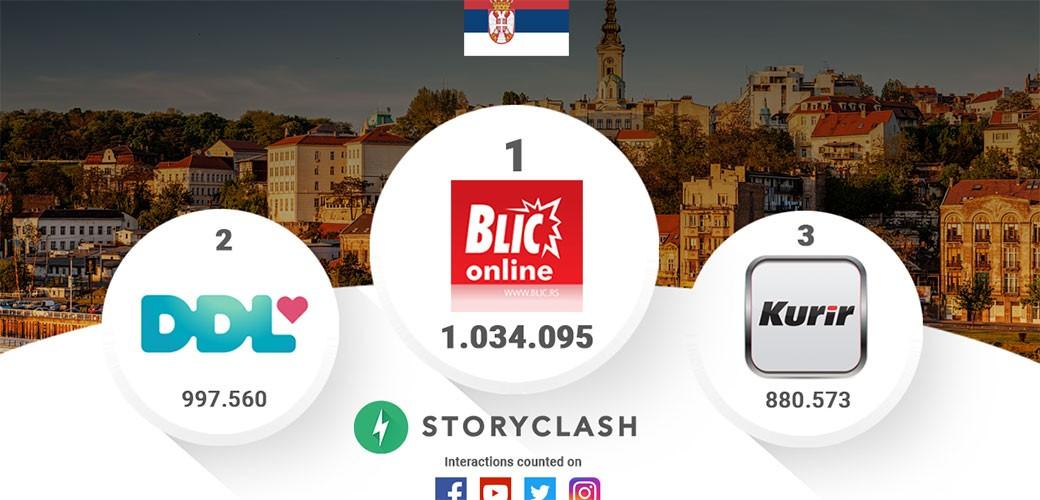 Rejting na društvenim mrežama u Srbiji za septembar
